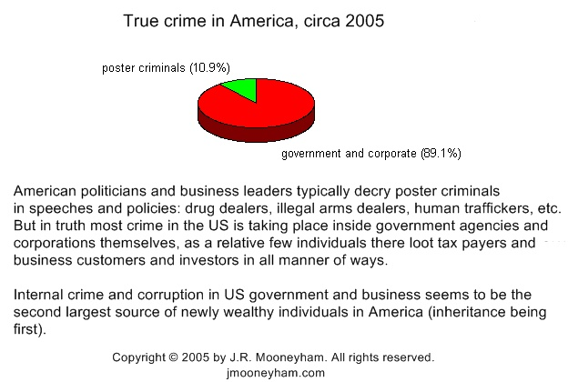 Pie chart graphic showing how crime in America (measured in dollars) is overwhelmingly (almost 90%) done by government and corporate insiders rather than the poster criminals usually hyped in the media