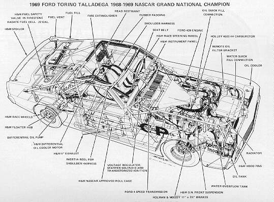 Diagram of Nascar Talladega race car