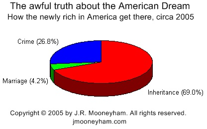 Pie chart graphic of how the newly rich in America get there today (primarily inheritance and government and corporate insider crime)